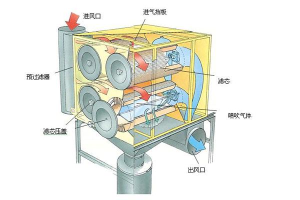 滤筒除尘器工艺图